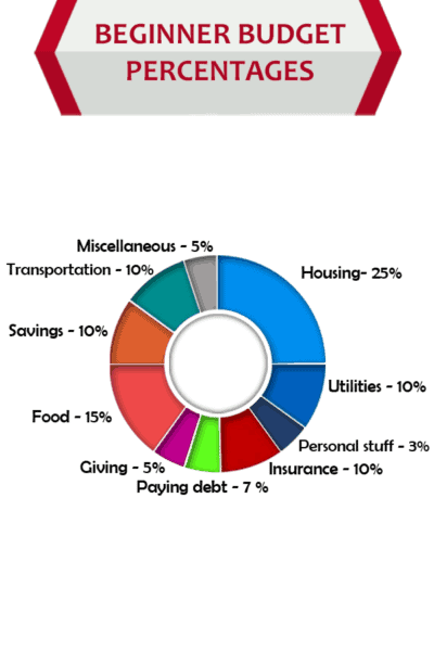 Example of beginner budget percentages